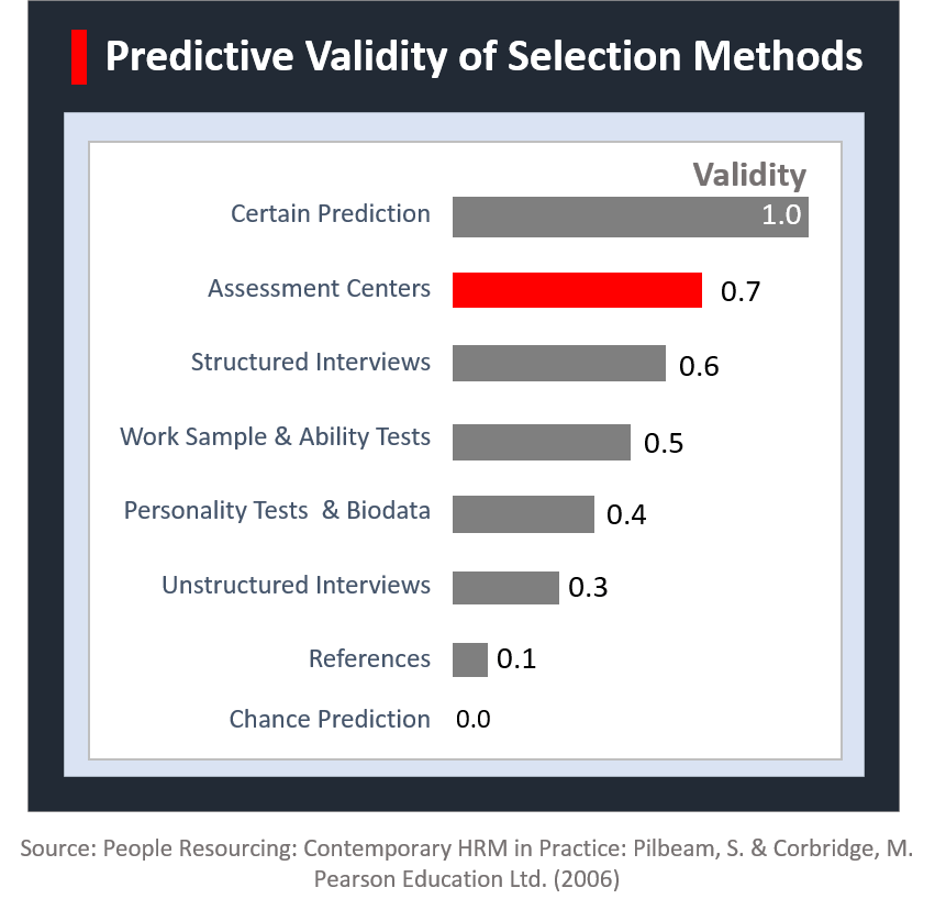 Predictive Validity of Selection Methods