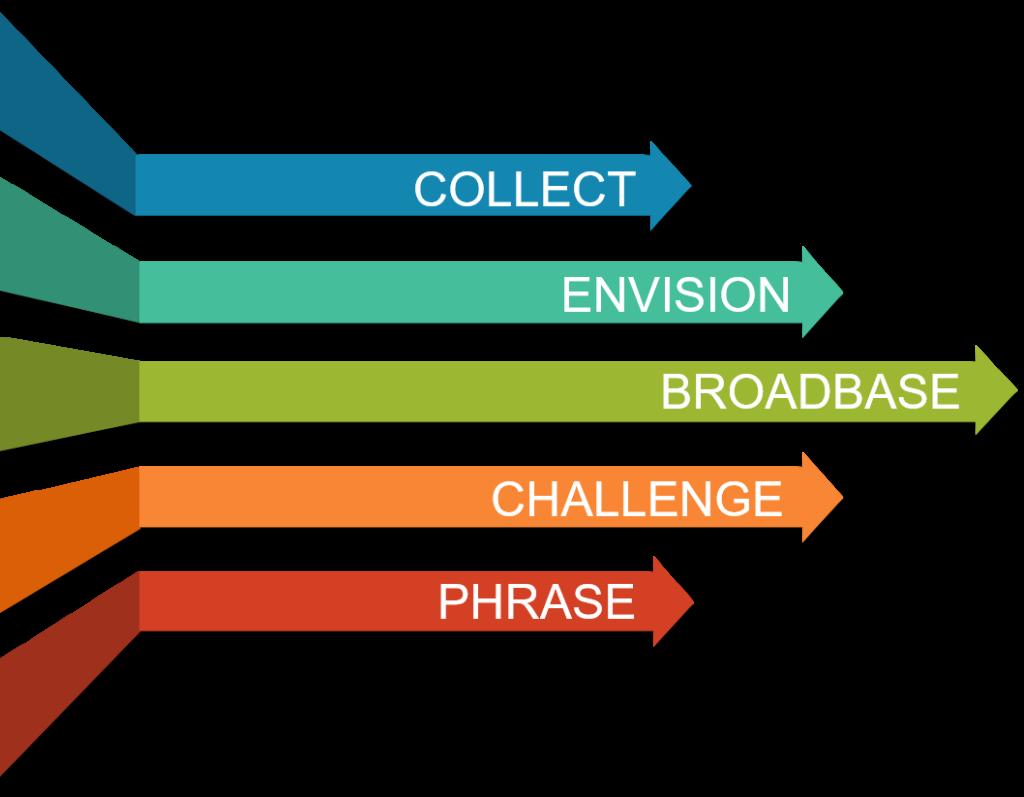 Visioning Workshop - Key steps